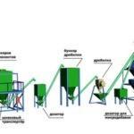 Обзор оборудования для производства комбикорма